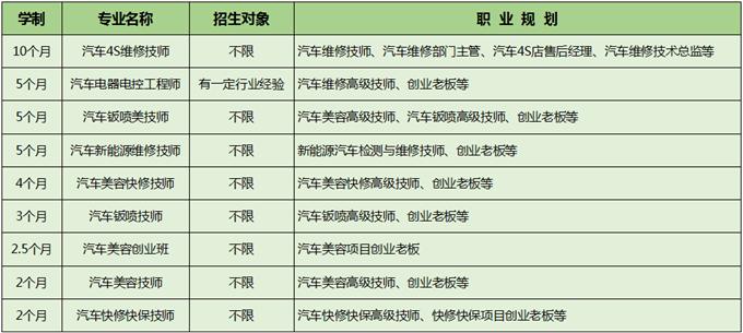 西安万通2018年短期精修专业一览