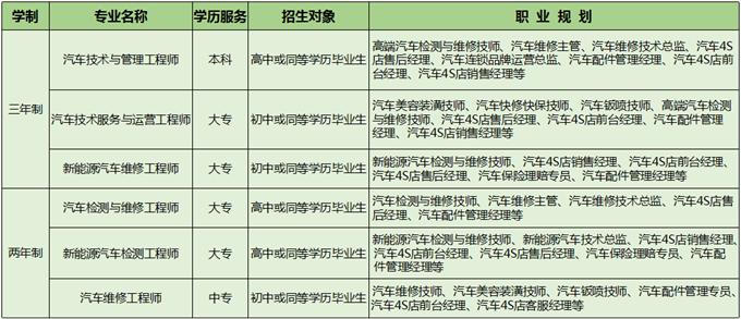 西安万通2018年学历制专业一览